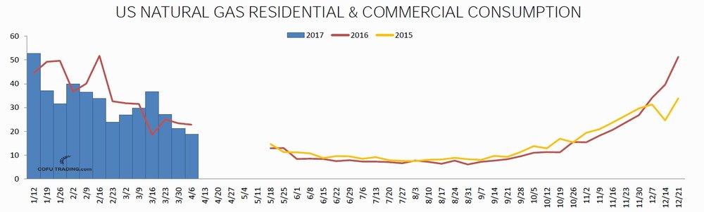Спрос на природный газ США со стороны коммерческого и жилого сектора сезонно снижается.