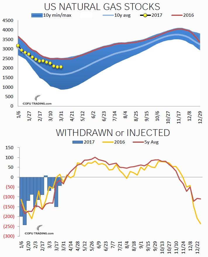 Запасы природного газа сезонно начинают отрастать в начале апреля.