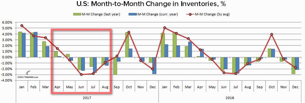 Изменение от месяца к месяцу запасов нефти США. Прогноз от U.S. Energy Information Administration (EIA).