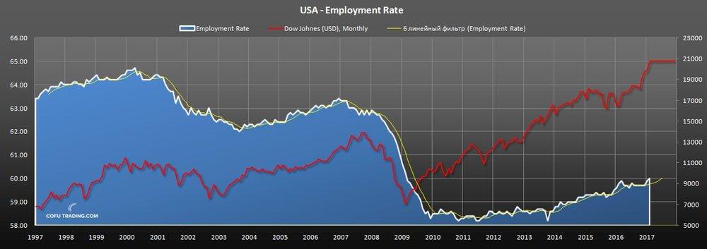Уровень занятости в США