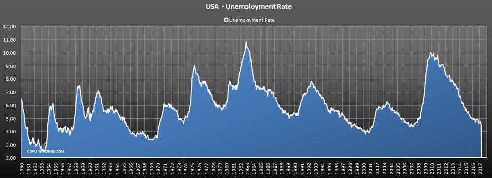 Уровень безработицы США