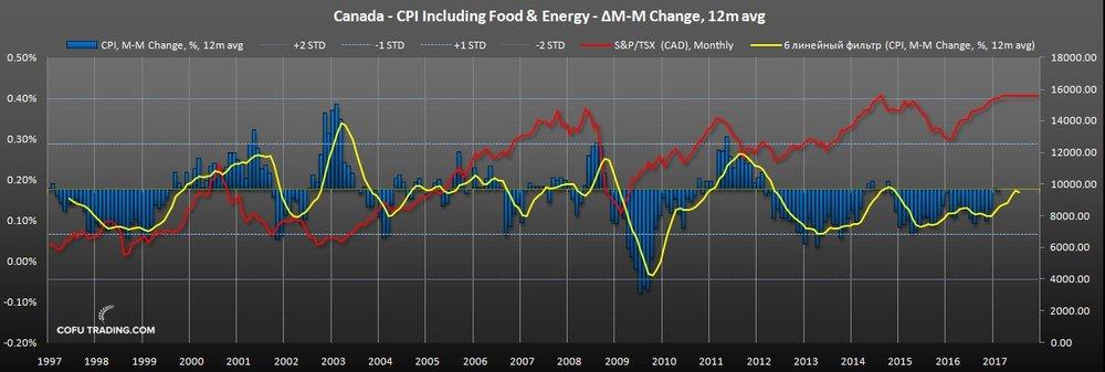 Индекс потребительских цен Канады (CPI)