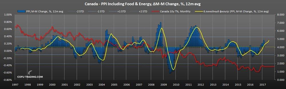 Индекс цен производителей Канады