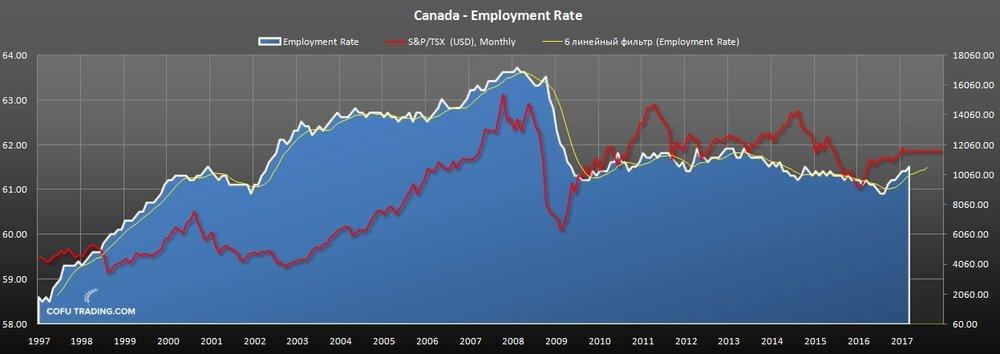 Уровень занятости в Канаде