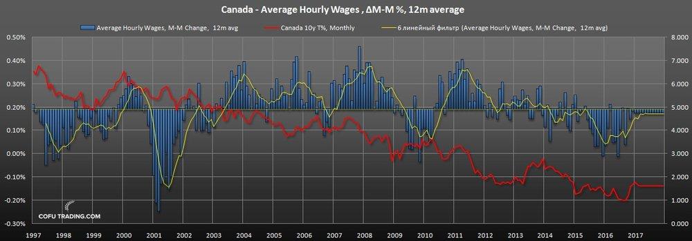 Темп роста заработной платы в Канаде