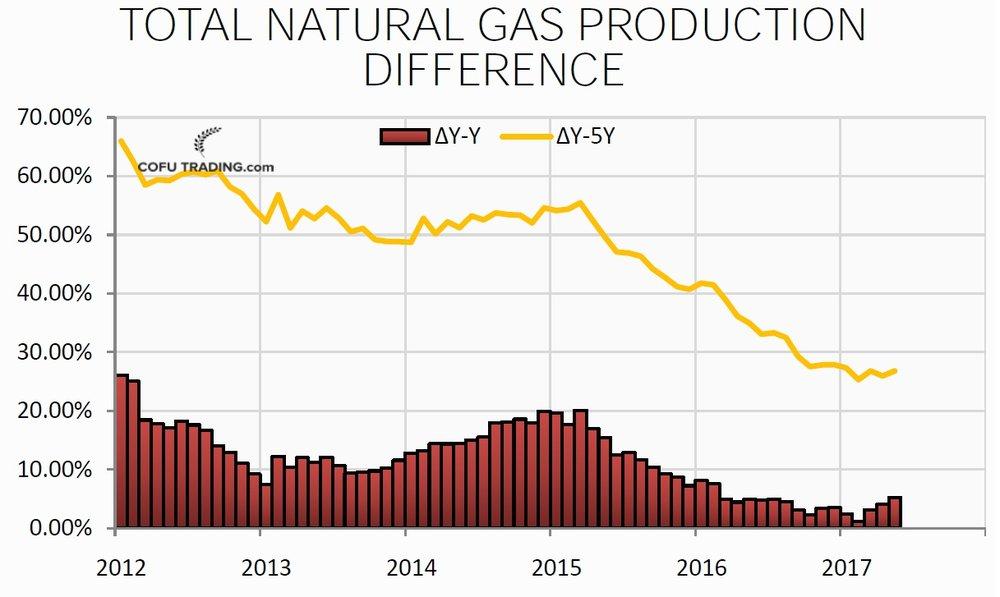 Скважины в США и прогноз по добыче нефти и газа на май 2017