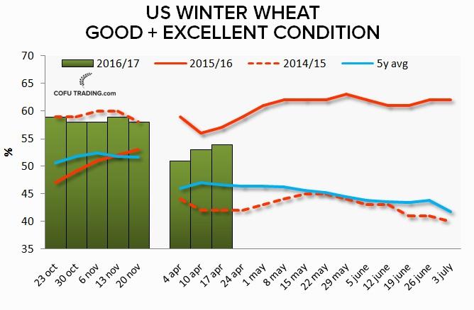 Состояние озимой пшеницы США улучшается с приходом дождей. Если тенденция продолжится, мы можем увидеть очередной год с большим урожаем.