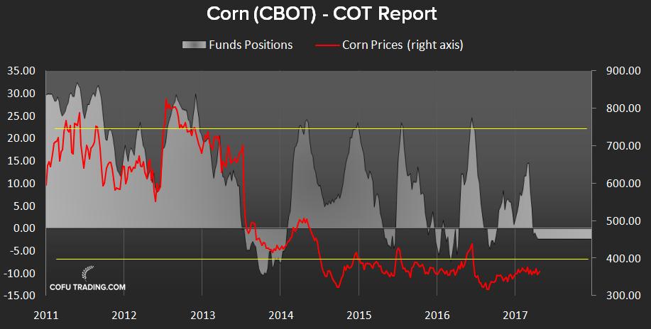 Чистая позиция фондов на рынке кукурузы - CFTC COT.