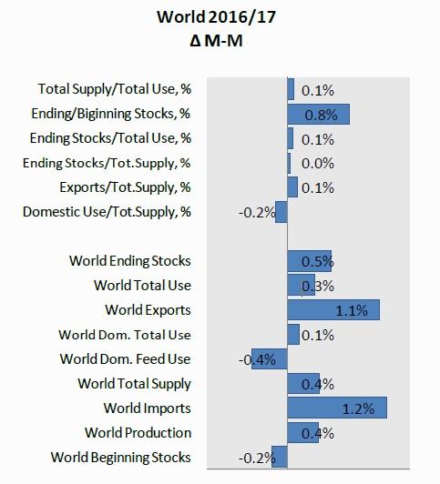 Пересмотр оценки мировых данных по пшенице - мартовский WASDE