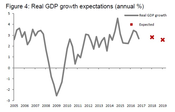 Прогноз роста ВВП Новой Зеландии.