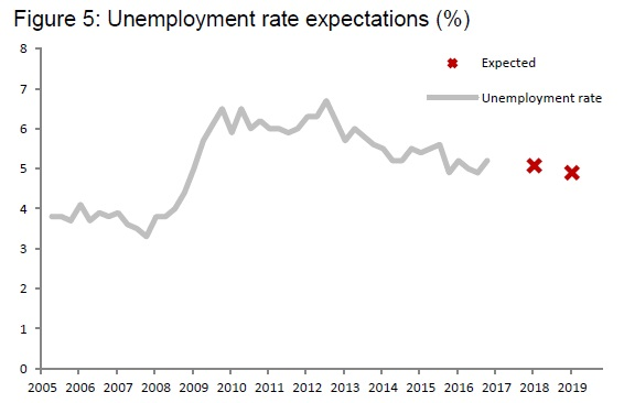 Прогноз уровня безработицы
