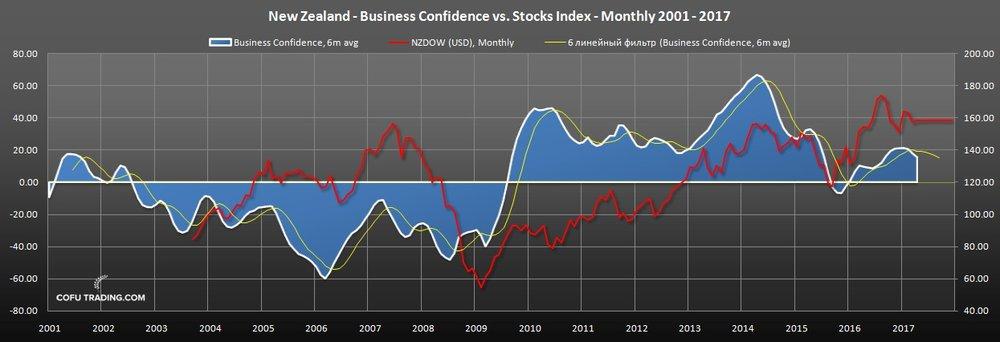 Уверенность бизнеса в Новой Зеландии и график фондового индекса, выраженный в долларах США.