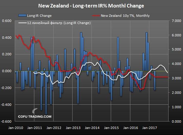 Доходность десятилетних облигаций Новой Зеландии (красная линия) и ее изменение от месяца к месяцу.