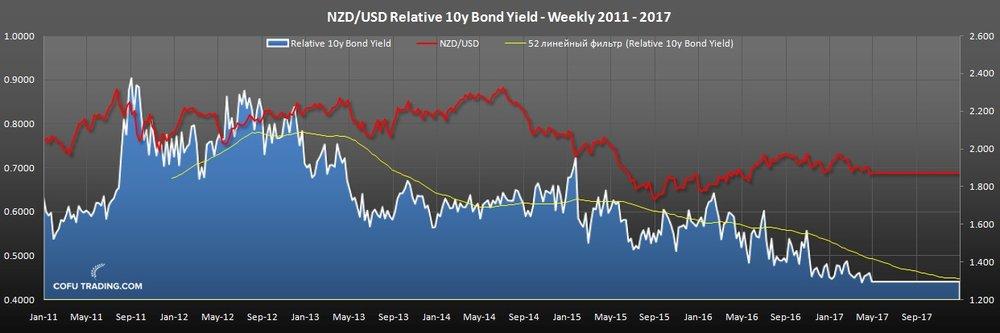 Отношение доходности десятилетних облигаций Новой Зеландии и США против курса NZD/USD.