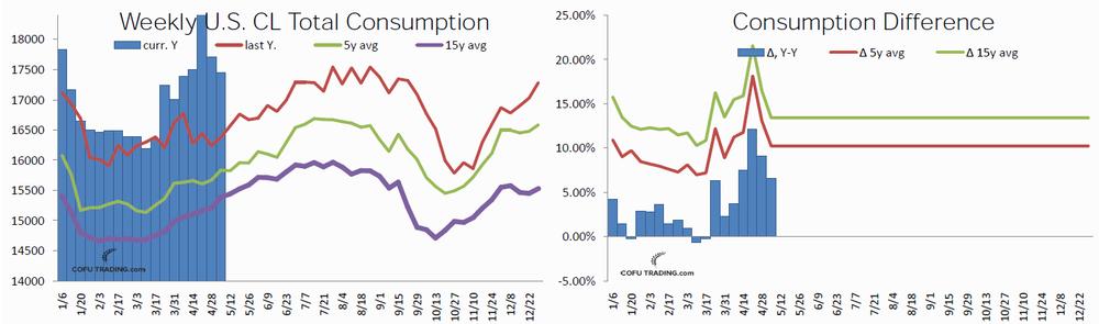 Недельный объем потребления нефти в США и сравнение со значением прошлого года и средними за 5 и 10 лет.
