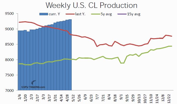 Недельный объем добычи нефти в США