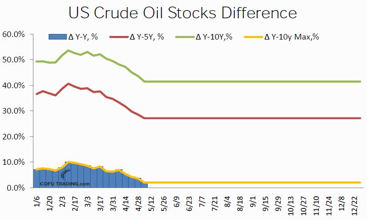 Запасы нефти США сокращаются. И с середины февраля 2017 опережение объема запасов прошлого года и средних за 5 и 10 лет постоянно сокращается.