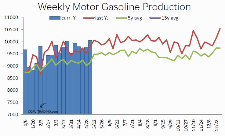 Производство бензина в США стабильно высокое в этом году.