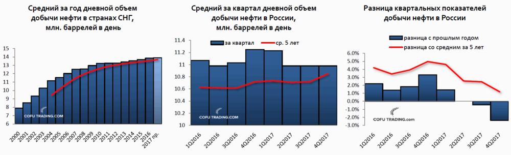 Прогноз добычи нефти в СНГ и России на 2017 год.