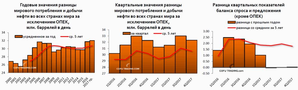 Разница мирового потребления нефти и мировой добычи (за исключением ОПЕК)