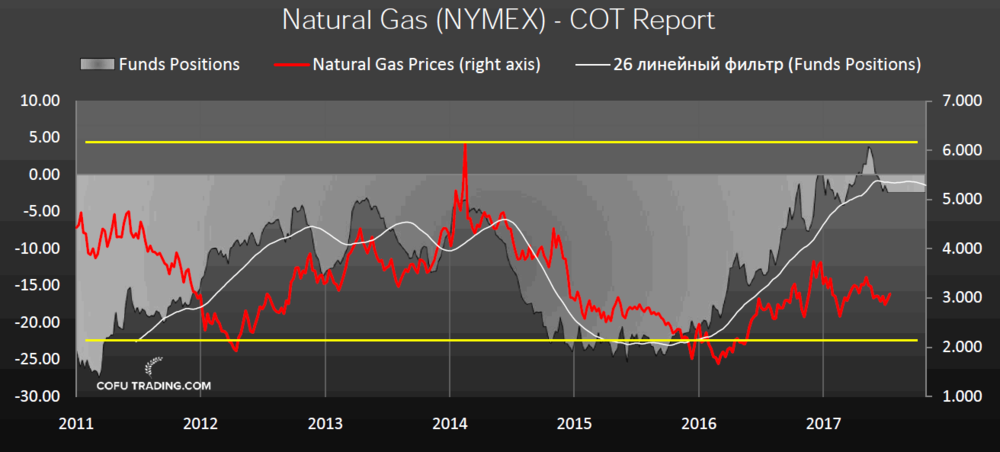 US Natural Gas