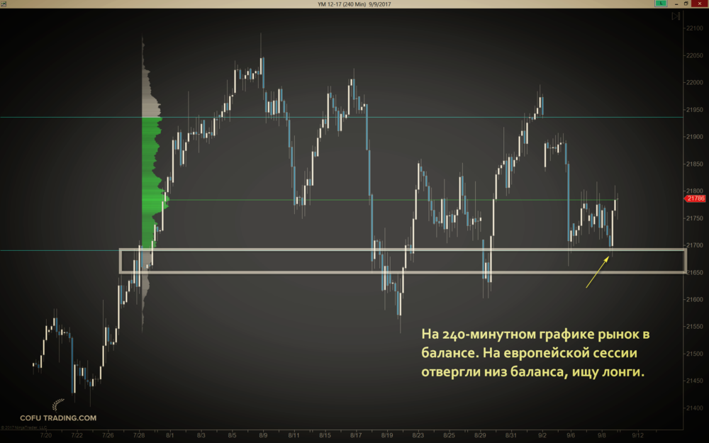 Смотрим структуру цены на 240-минутном графике.