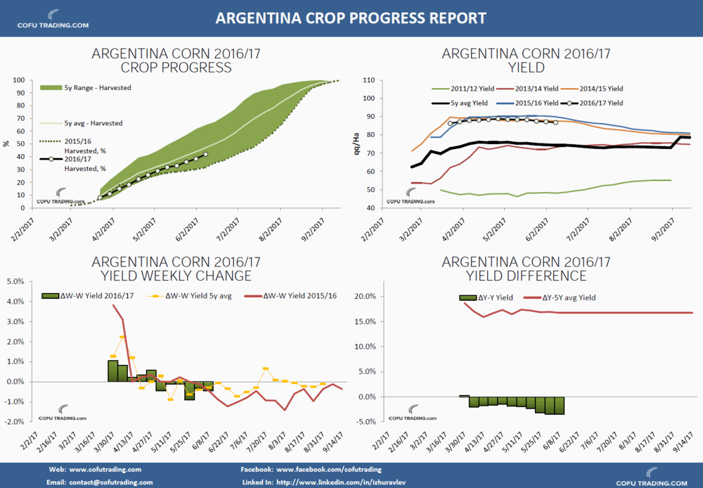 cofutrading-soya-argentini-crop-conditions-sostoyanie-urozhaya.png
