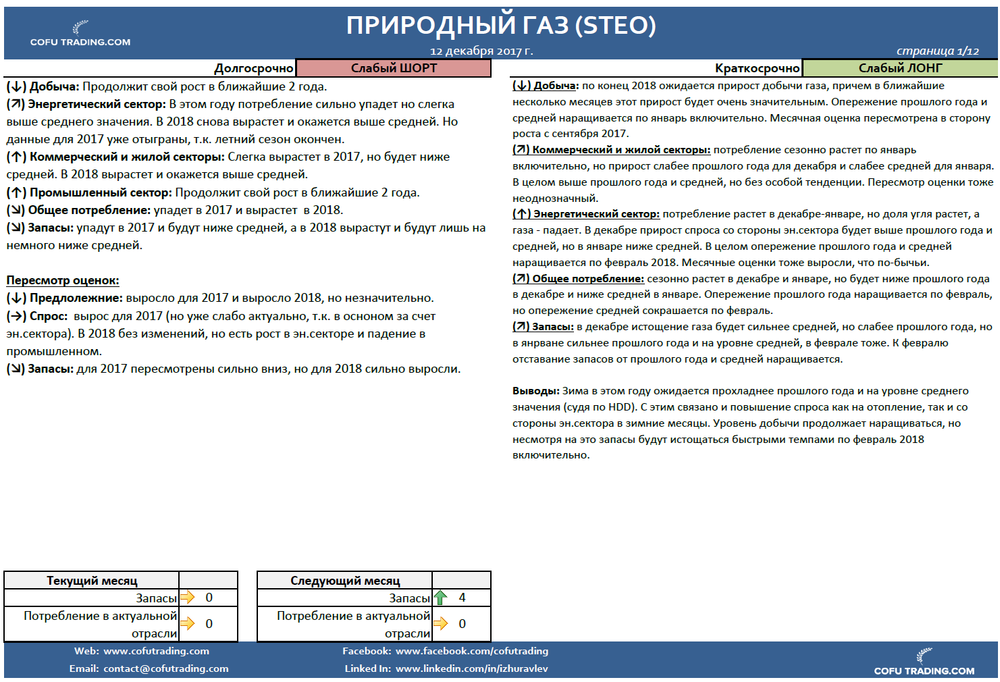 cofutrading-eia-steo-natural-gas-resume.png