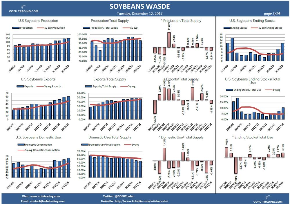 cofutrading-usda-wasde-soybeans-usa-info.png