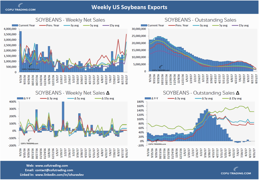 cofutrading-export-soybeans-usa.png