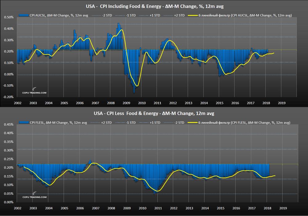 Анализ инфляции США (CPI)