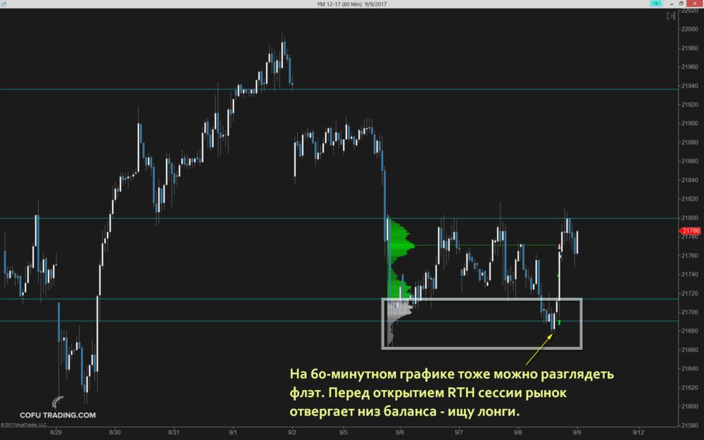 cofutrading-60m-chart.png