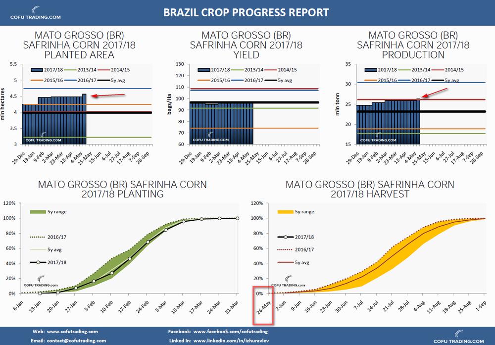 В первом по величине производства сафрина кукурузы Бразилии (Mato Grosso) уборка начнется уже в конце мая. В этом году посадили меньше и урожайность ниже прошлого года, но потенциал урожая вырос в третий раз за год.