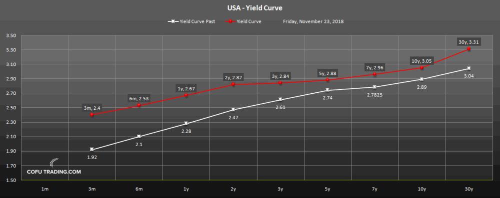 Кривая доходности США