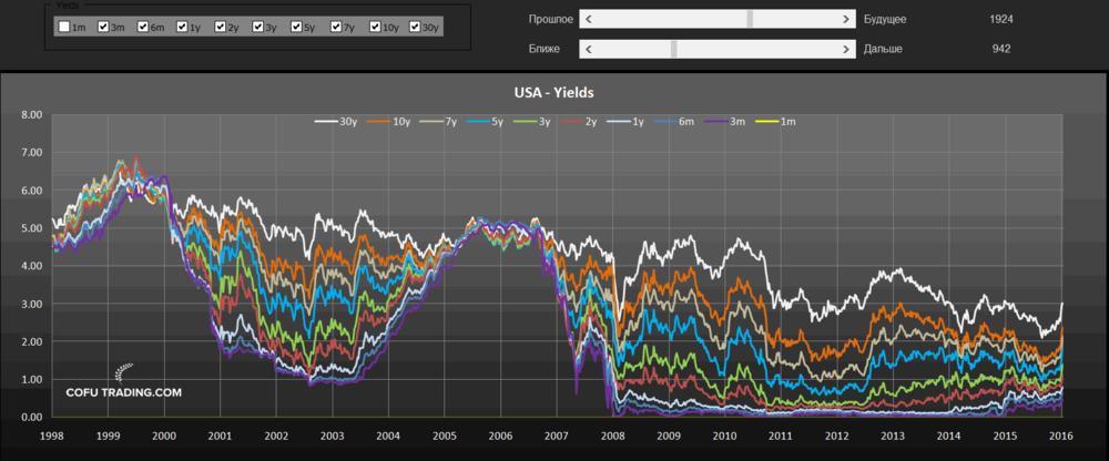 Графики доходностей облигаций США