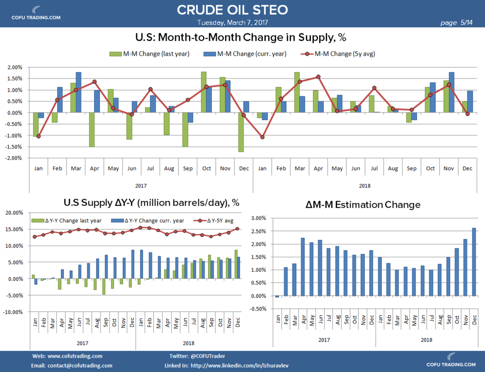 cofu-trading-crude-oil-steo-us-production.png