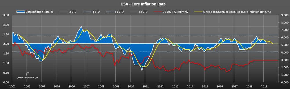 Потребительская инфляция в США