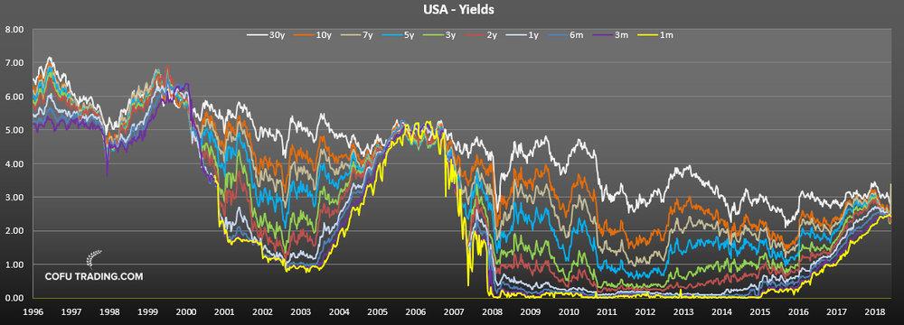 Ставки по облигациям США