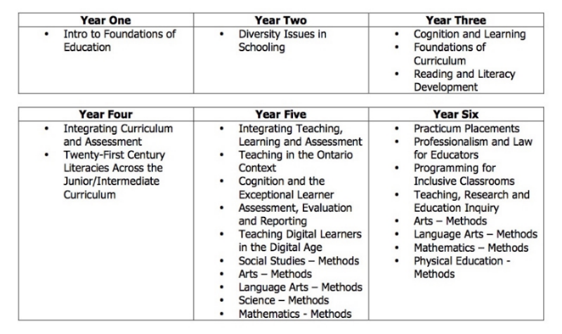 Required education courses for pre-service teachers entering the Junior/Intermediate Grade levels at Brock University.