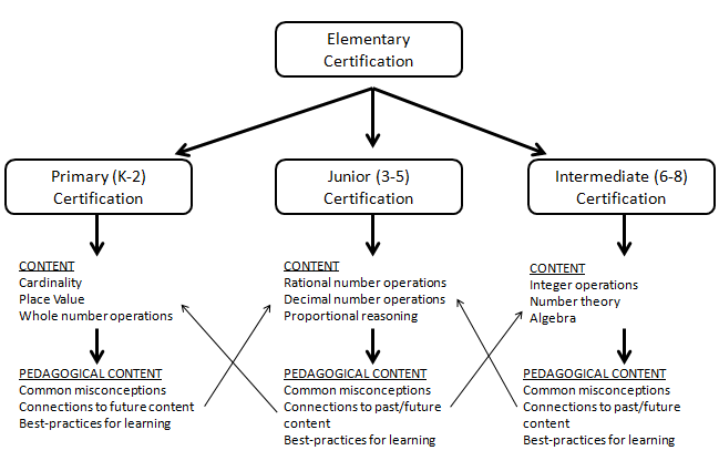 i have suggested some topics on the diagram below (of course this is not  meant to be an extensive list)