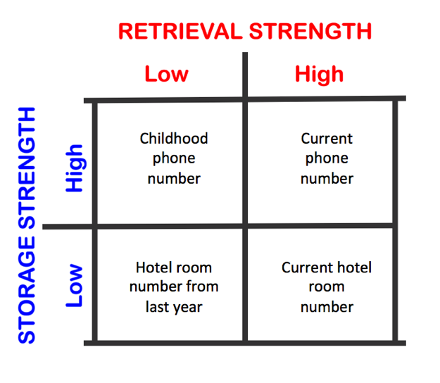 Guest Post Retrieval Strength Vs Storage Strength The Learning