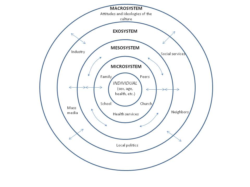 The Ecological Systems Model (image from wikipedia.org/wiki/Ecological_systems_theory)