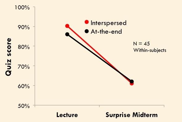 Figure adapted from Weinstein, Nunes, & Karpicke (2016, Experiment 3).