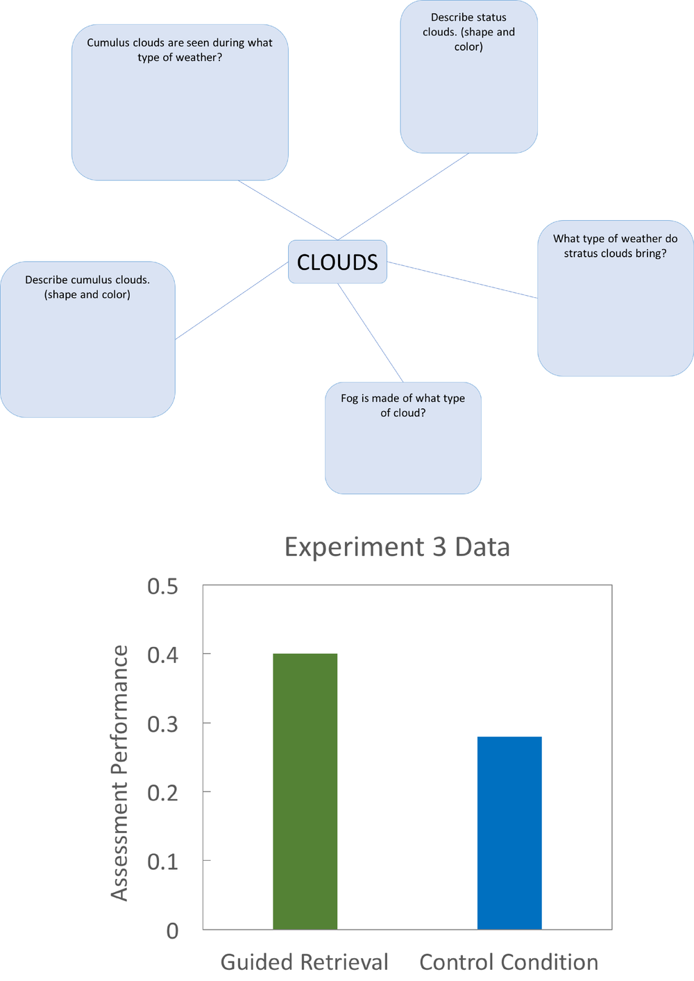 Image of materials and assessment results from Experiment 3, Karpicke et al., 2014  (1)