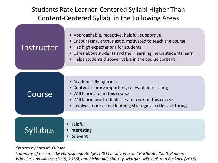 Weekly Digest 64 Preparing A Learning Focused Syllabus The