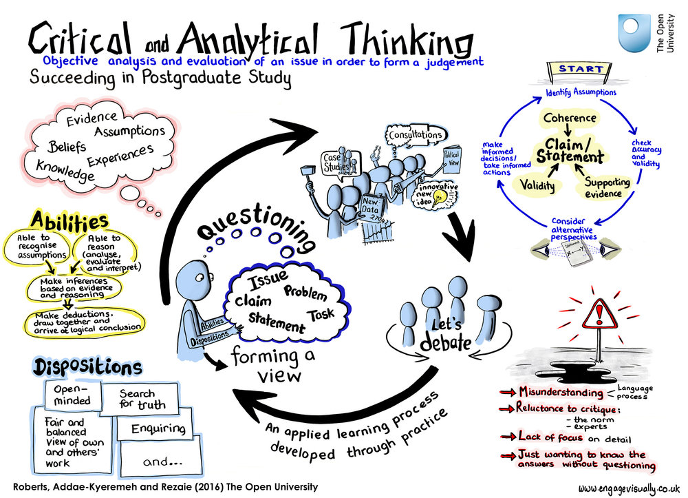 critical thinking strategies for improving student learning part i A miniature guide to critical thinking by dr richard paul and dr linda elder based on  a miniature guide on how to improve student learning 5 idea # 2 teach students how to assess their reading  below can be used as strategies for fostering high quality peer- assessment: (1) first strategy working in groups of four, students choose the.