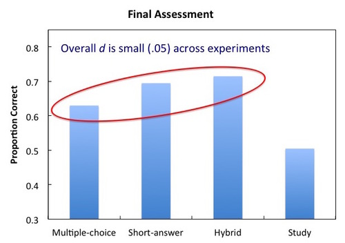 Data from Smith & Karpicke, 2014  (3)  Experiment 4