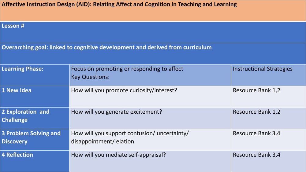 relationship between learning and cognition The first to demonstrate the relationship between cooperative learning and need for cognition the results are relevant to higher education policy because the study.