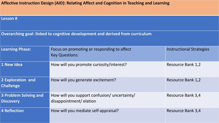 Guest Post The Relationship Between Affect And Cognition In