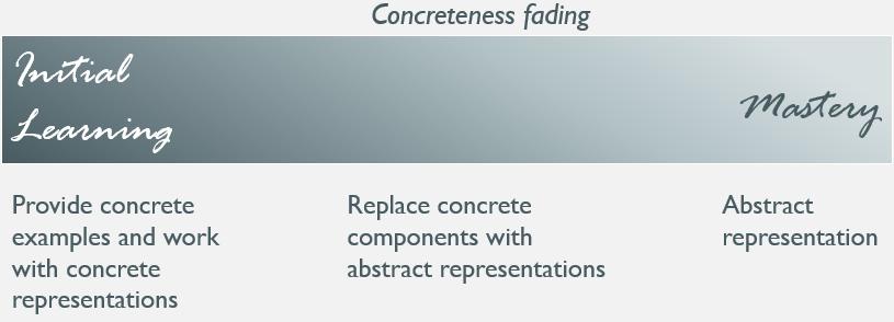 ConcretenessFading.PNG